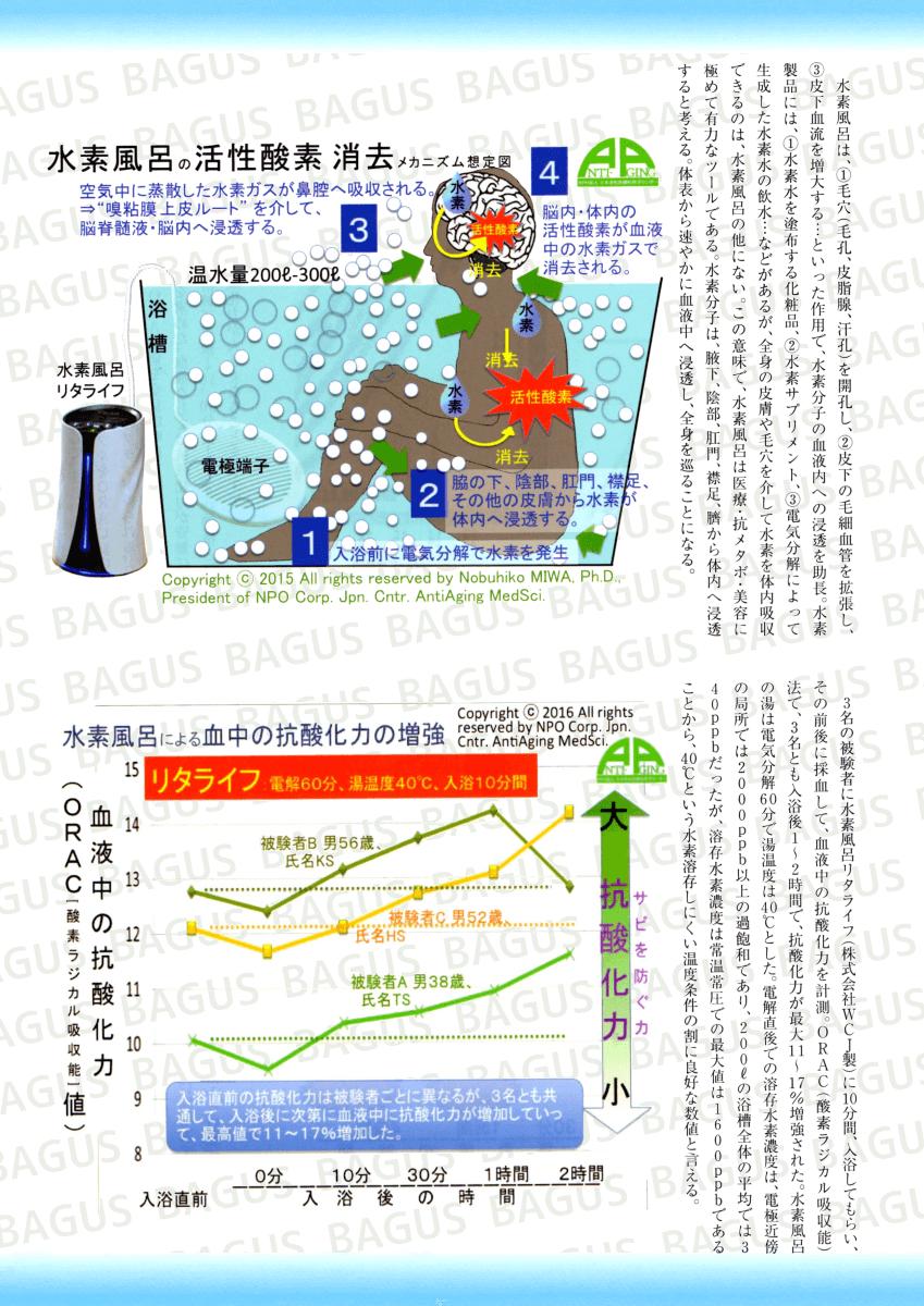 水素風呂による血中抗酸化力の増強